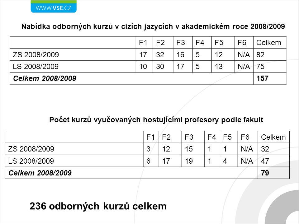 Nabídka odborných kurzů v cizích jazycích v akademickém roce 2008/2009 F1F2F3F4F5F6Celkem ZS 2008/2009173216512N/A82 LS 2008/2009103017513N/A75 Celkem 2008/2009157 Počet kurzů vyučovaných hostujícími profesory podle fakult F1F2F3F4F5F6Celkem ZS 2008/20093121511N/A32 LS 2008/20096171914N/A47 Celkem 2008/200979 236 odborných kurzů celkem