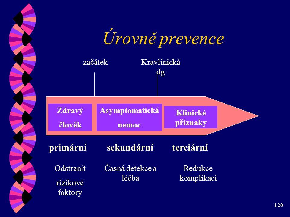 120 Úrovně prevence začátekKravlinická dg primárnísekundárníterciární Zdravý člověk Asymptomatická nemoc Klinické příznaky Odstranit rizikové faktory Časná detekce a léčba Redukce komplikací