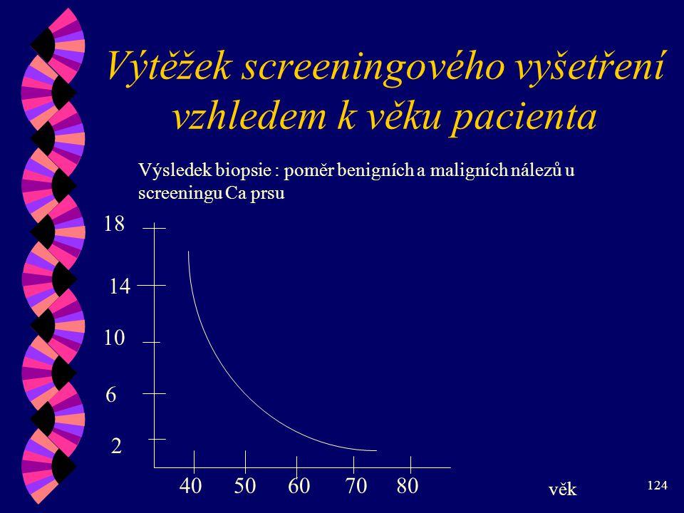 124 Výtěžek screeningového vyšetření vzhledem k věku pacienta Výsledek biopsie : poměr benigních a maligních nálezů u screeningu Ca prsu věk 2 6 10 14 18 4050607080