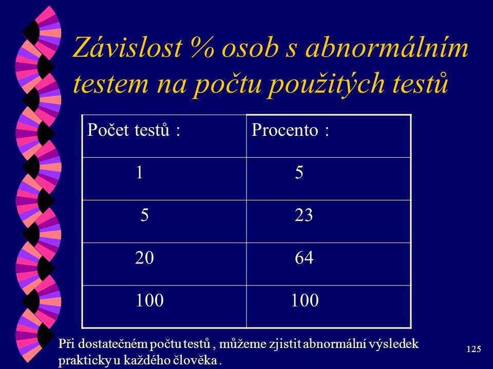 125 Závislost % osob s abnormálním testem na počtu použitých testů Počet testů :Procento : 1 5 5 23 20 64 100 Při dostatečném počtu testů, můžeme zjistit abnormální výsledek prakticky u každého člověka.