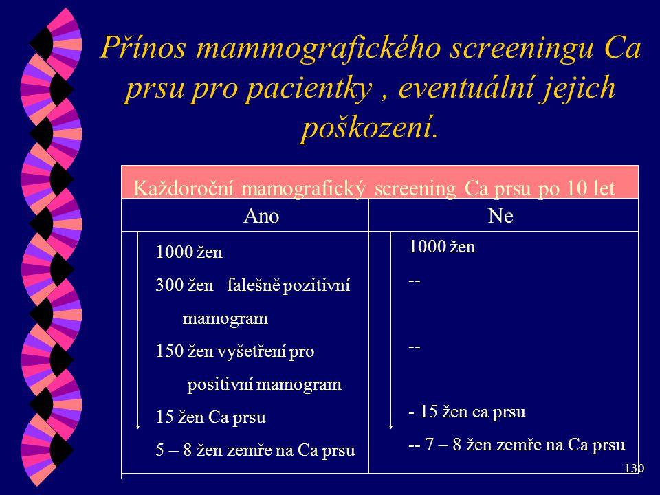130 Přínos mammografického screeningu Ca prsu pro pacientky, eventuální jejich poškození.