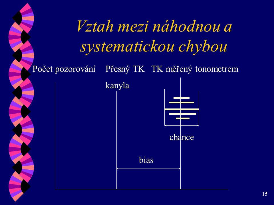 15 Vztah mezi náhodnou a systematickou chybou Počet pozorováníPřesný TK kanyla TK měřený tonometrem bias chance