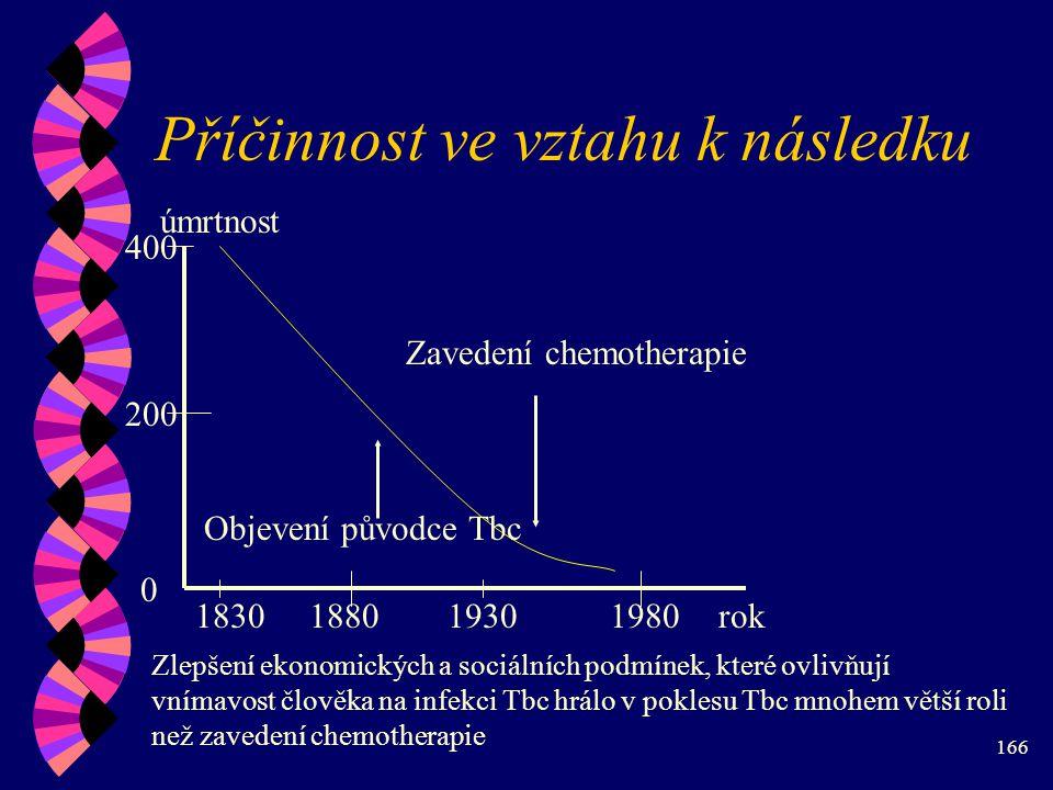 166 Příčinnost ve vztahu k následku úmrtnost 0 200 400 1830188019301980rok Zavedení chemotherapie Objevení původce Tbc Zlepšení ekonomických a sociálních podmínek, které ovlivňují vnímavost člověka na infekci Tbc hrálo v poklesu Tbc mnohem větší roli než zavedení chemotherapie