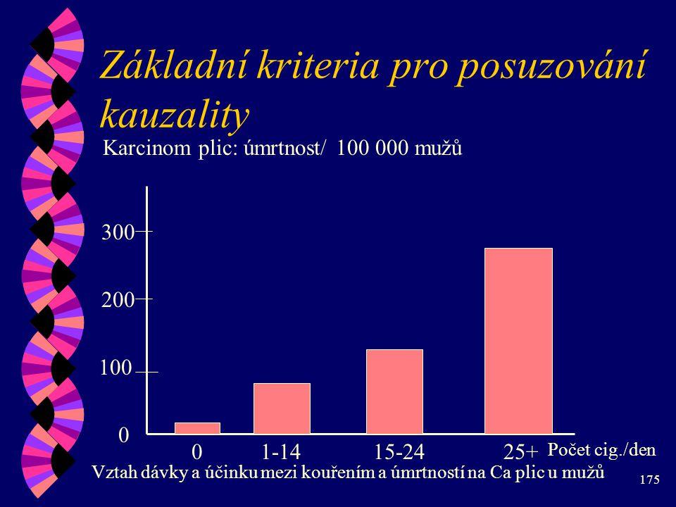 175 Základní kriteria pro posuzování kauzality Karcinom plic: úmrtnost/ 100 000 mužů 0 100 200 300 01-1415-2425+ Vztah dávky a účinku mezi kouřením a úmrtností na Ca plic u mužů Počet cig./den