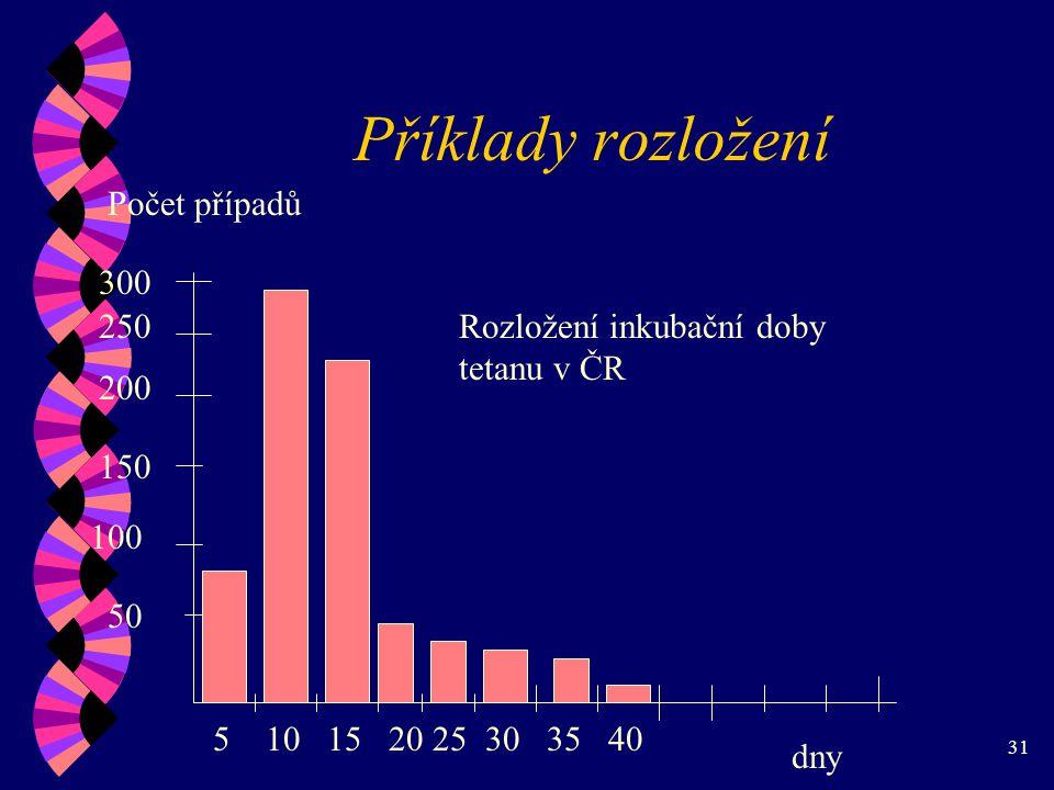 31 Příklady rozložení 510152025303540 50 100 150 200 250 300 Počet případů dny Rozložení inkubační doby tetanu v ČR