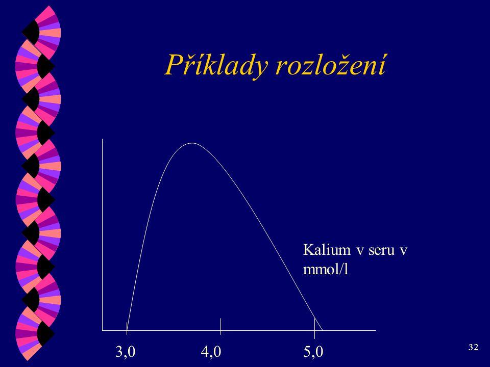 32 Příklady rozložení 3,04,05,0 Kalium v seru v mmol/l