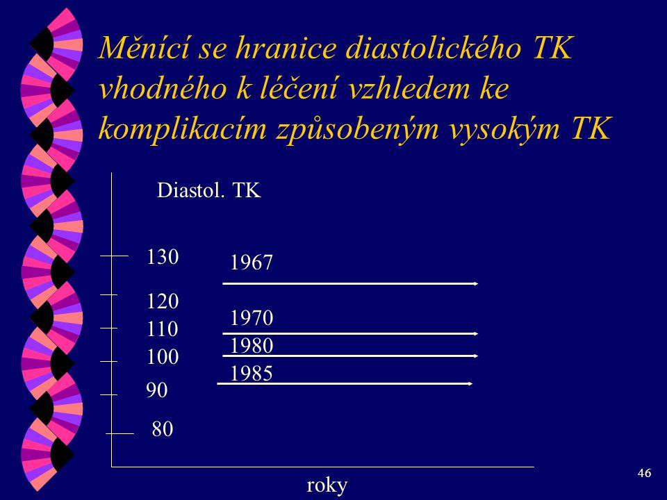 46 Měnící se hranice diastolického TK vhodného k léčení vzhledem ke komplikacím způsobeným vysokým TK 80 90 100 110 120 130 1967 1970 1980 1985 Diastol.