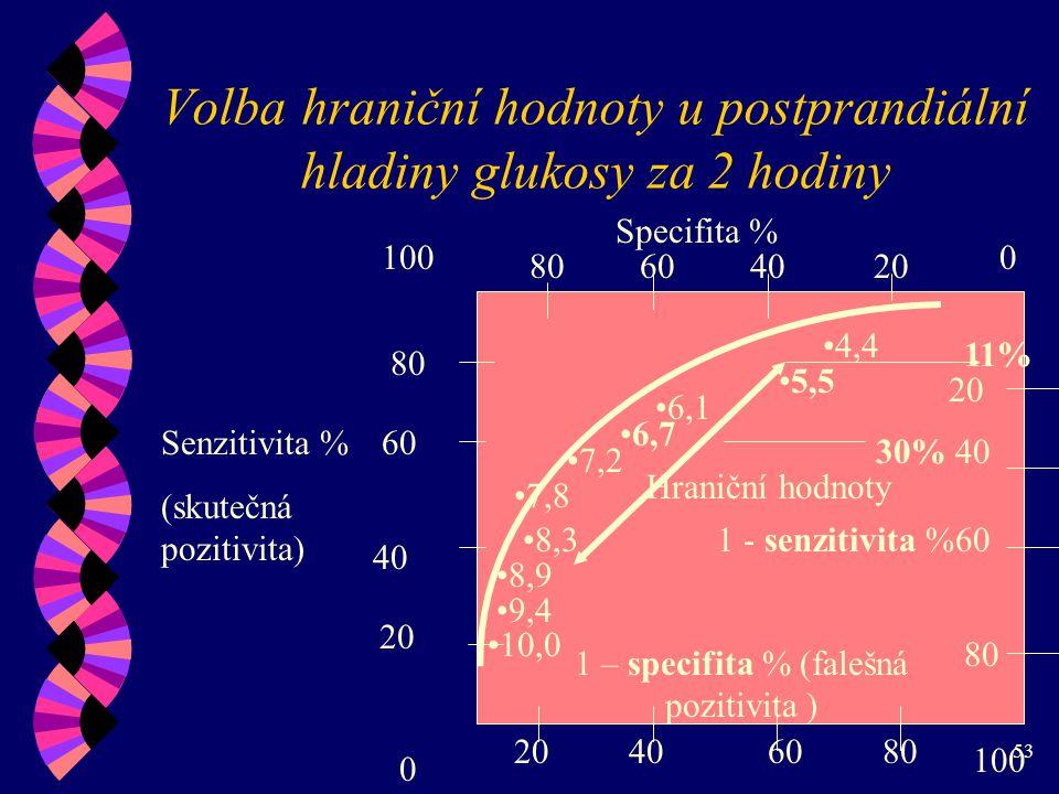 53 Volba hraniční hodnoty u postprandiální hladiny glukosy za 2 hodiny 1000 0 20406080 20 40 60 80 604020 40 60 80 Specifita % Senzitivita % (skutečná pozitivita) 1 – specifita % (falešná pozitivita ) 1 - senzitivita % 10,0 9,4 8,9 8,3 7,8 7,2 6,7 6,1 4,4 5,5 Hraniční hodnoty 11% 30%