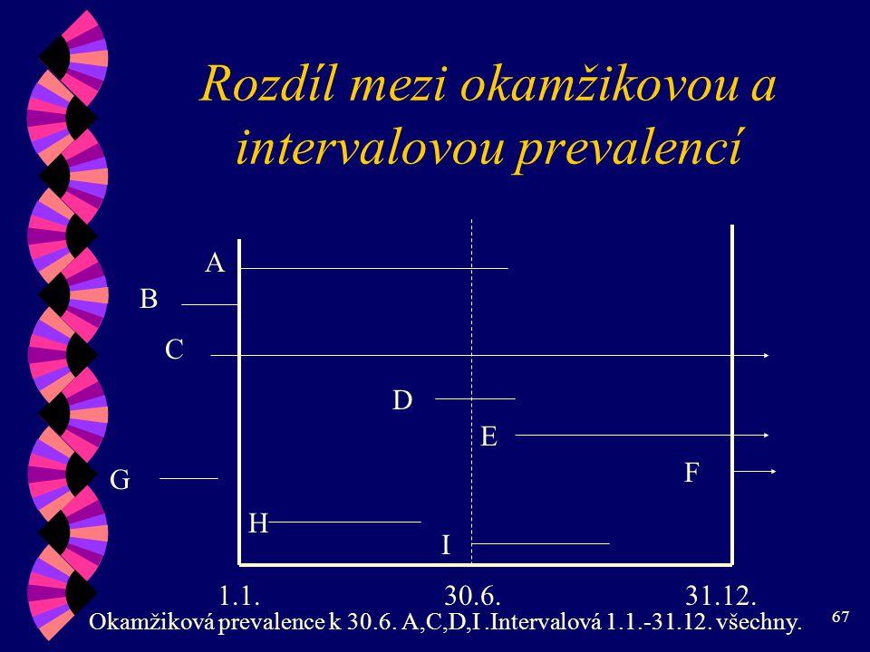 67 Rozdíl mezi okamžikovou a intervalovou prevalencí A B C D E F G H I 1.1.30.6.31.12.