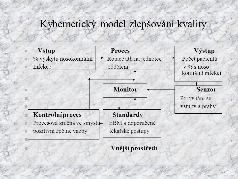 18 Kybernetický model zlepšování kvality n Vstup Proces Výstup n % výskytu nosokomiální Rotace atb na jednotce Počet pacientů n Infekce oddělení v % s