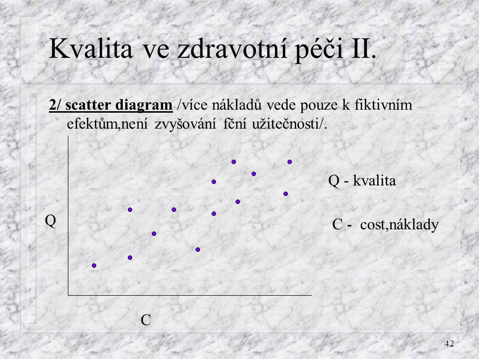 42 Kvalita ve zdravotní péči II. 2/ scatter diagram /více nákladů vede pouze k fiktivním efektům,není zvyšování fční užitečnosti/. Q C Q - kvalita C -