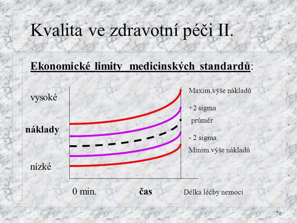 70 Kvalita ve zdravotní péči II. Ekonomické limity medicinských standardů: náklady čas nízké vysoké 0 min. Maxim.výše nákladů Minim.výše nákladů +2 si