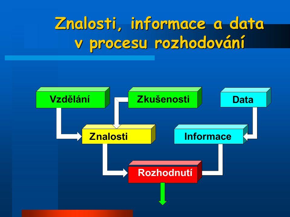 Znalosti, informace a data v procesu rozhodování Znalosti VzděláníZkušenosti InformaceData Rozhodnutí