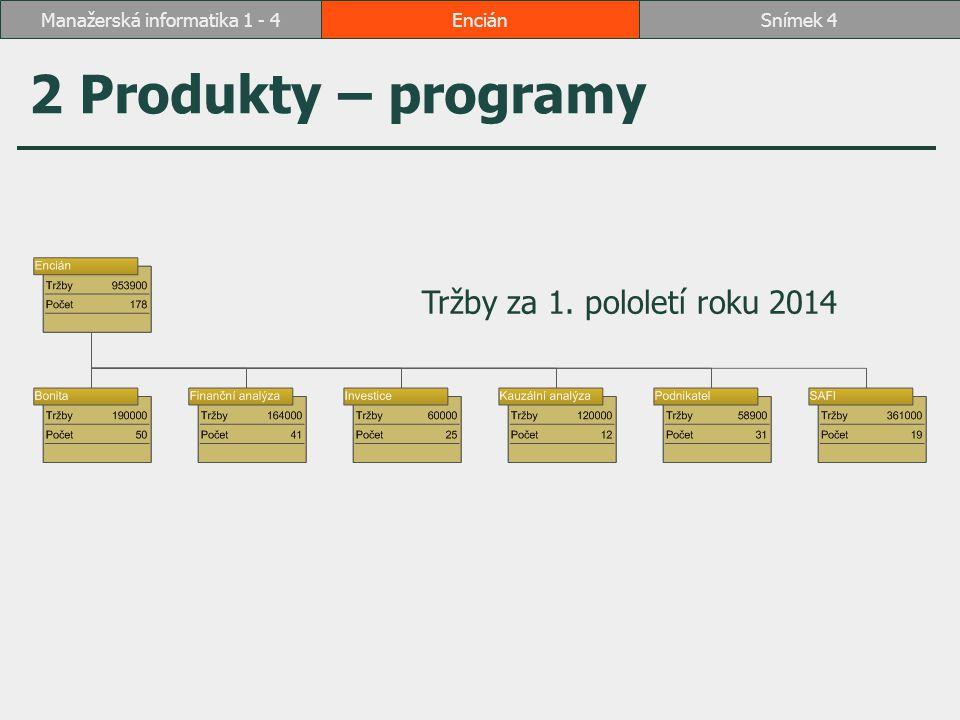 EnciánSnímek 4Manažerská informatika 1 - 4 2 Produkty – programy Tržby za 1. pololetí roku 2014
