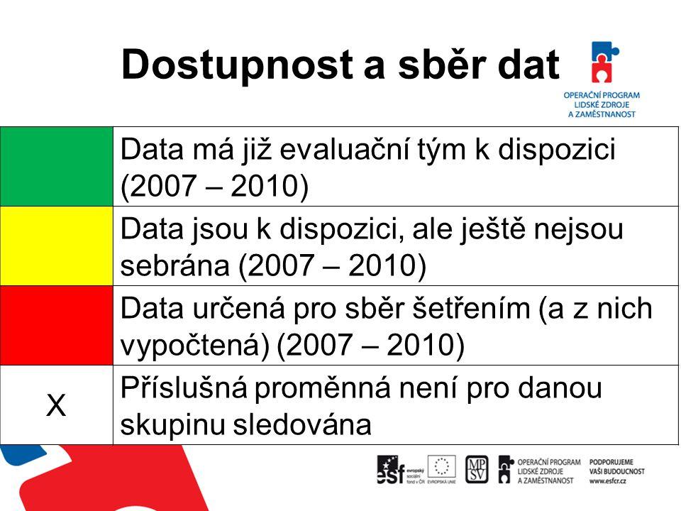 Dostupnost a sběr dat Data má již evaluační tým k dispozici (2007 – 2010) Data jsou k dispozici, ale ještě nejsou sebrána (2007 – 2010) Data určená pr