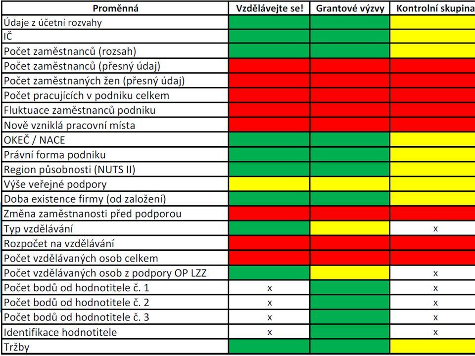 Databáze Albertina (sběr pro všechny tři skupiny dat) Údaje z účetní rozvahy Počet zaměstnanců (rozsah) OKEČ / NACE Právní forma podniku Region působnosti Doba existence firmy Tržby