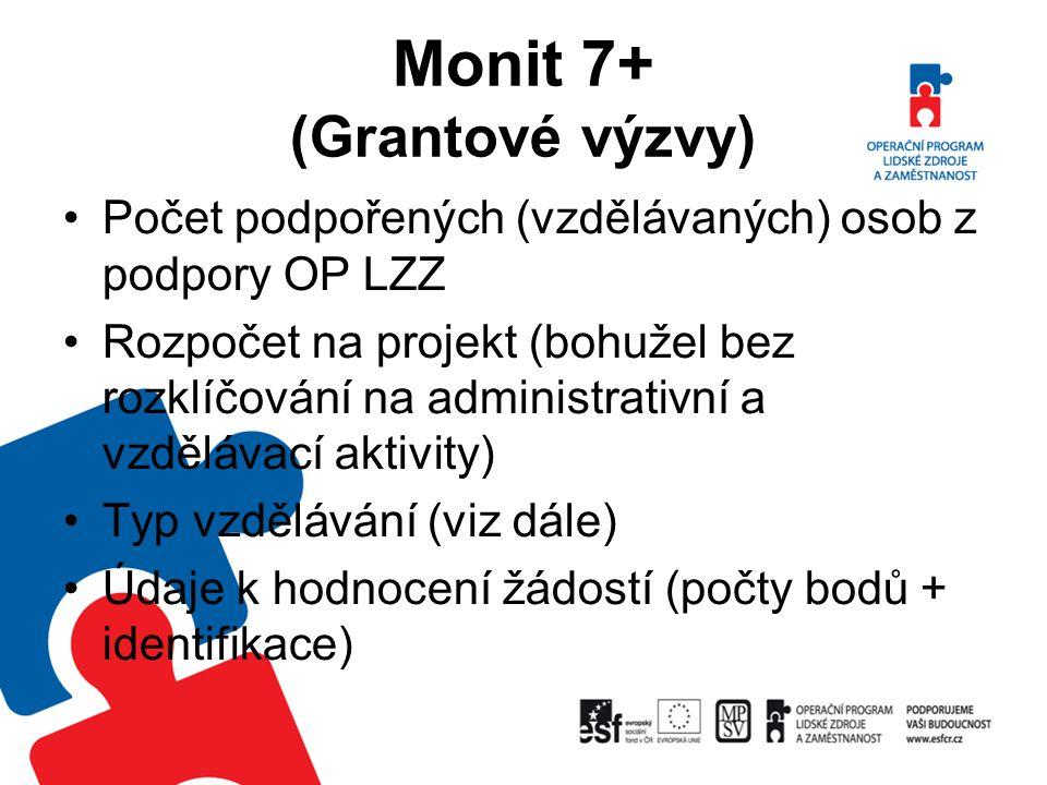 Monit 7+ (Grantové výzvy) Počet podpořených (vzdělávaných) osob z podpory OP LZZ Rozpočet na projekt (bohužel bez rozklíčování na administrativní a vz