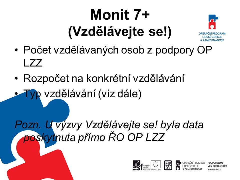 Monit 7+ (Vzdělávejte se!) Počet vzdělávaných osob z podpory OP LZZ Rozpočet na konkrétní vzdělávání Typ vzdělávání (viz dále) Pozn. U výzvy Vzdělávej