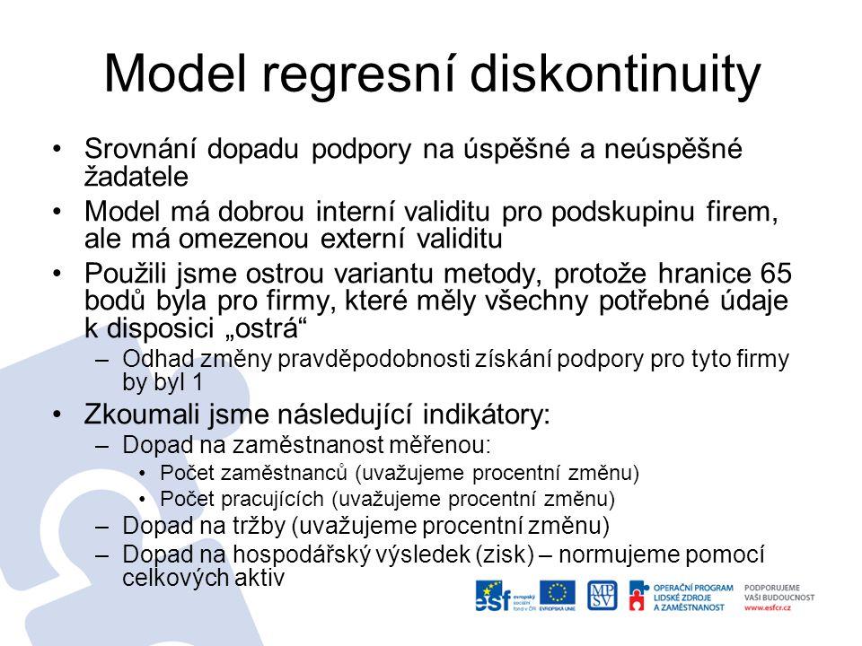 Model regresní diskontinuity RDD odhaduje průměrný vliv podpory v okolí hranice počtu bodů pro získání podpory pomocí rozdílů očekávaných hodnot indikátorů u projektů, které se pohybují těsně nad a pod touto hranicí.