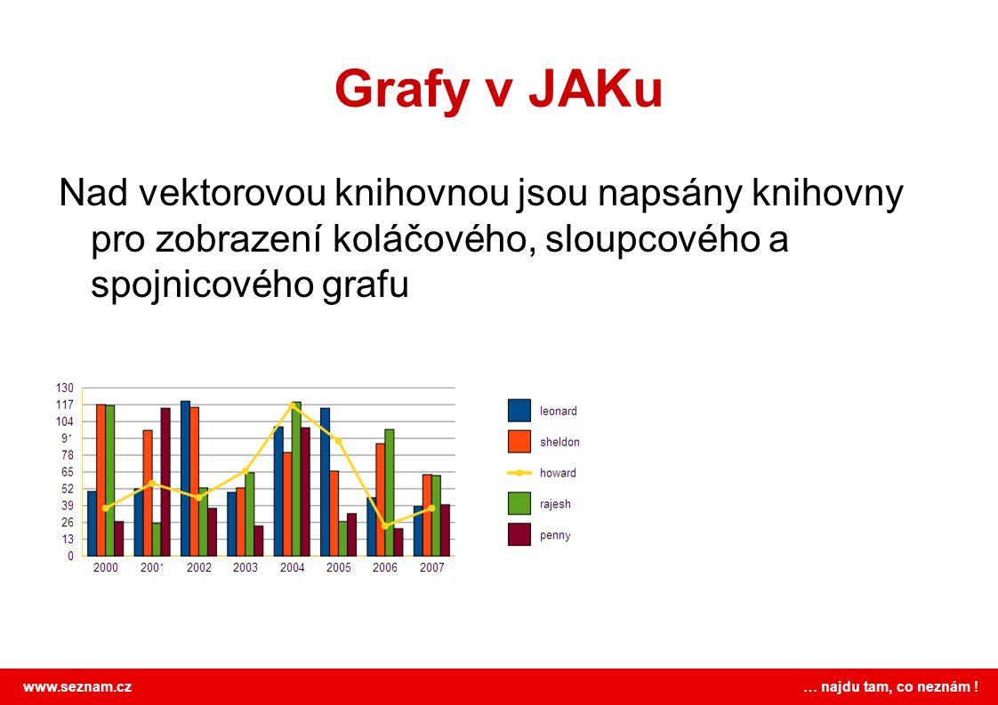 www.seznam.cz … najdu tam, co neznám ! Grafy v JAKu Nad vektorovou knihovnou jsou napsány knihovny pro zobrazení koláčového, sloupcového a spojnicovéh