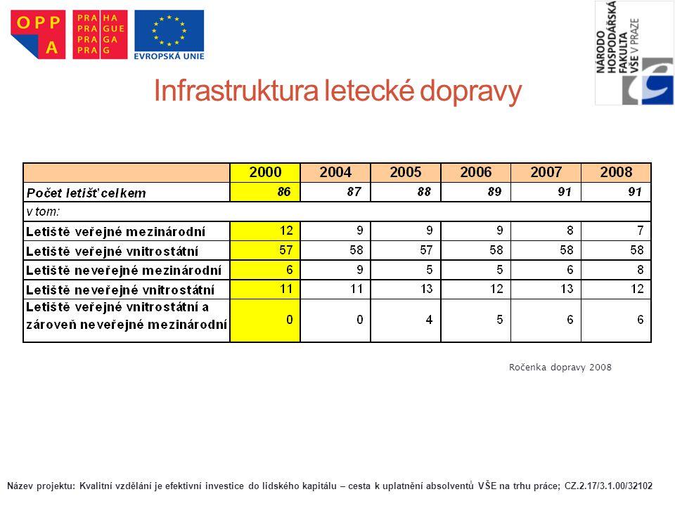 Infrastruktura letecké dopravy Ročenka dopravy 2008 Název projektu: Kvalitní vzdělání je efektivní investice do lidského kapitálu – cesta k uplatnění