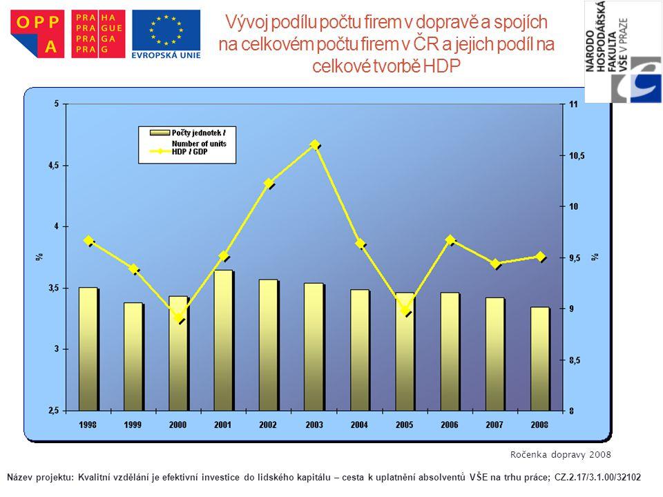 Vývoj podílu počtu firem v dopravě a spojích na celkovém počtu firem v ČR a jejich podíl na celkové tvorbě HDP Ročenka dopravy 2008 Název projektu: Kv