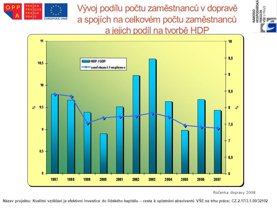 Vývoj podílu počtu zaměstnanců v dopravě a spojích na celkovém počtu zaměstnanců a jejich podíl na tvorbě HDP Ročenka dopravy 2008 Název projektu: Kva