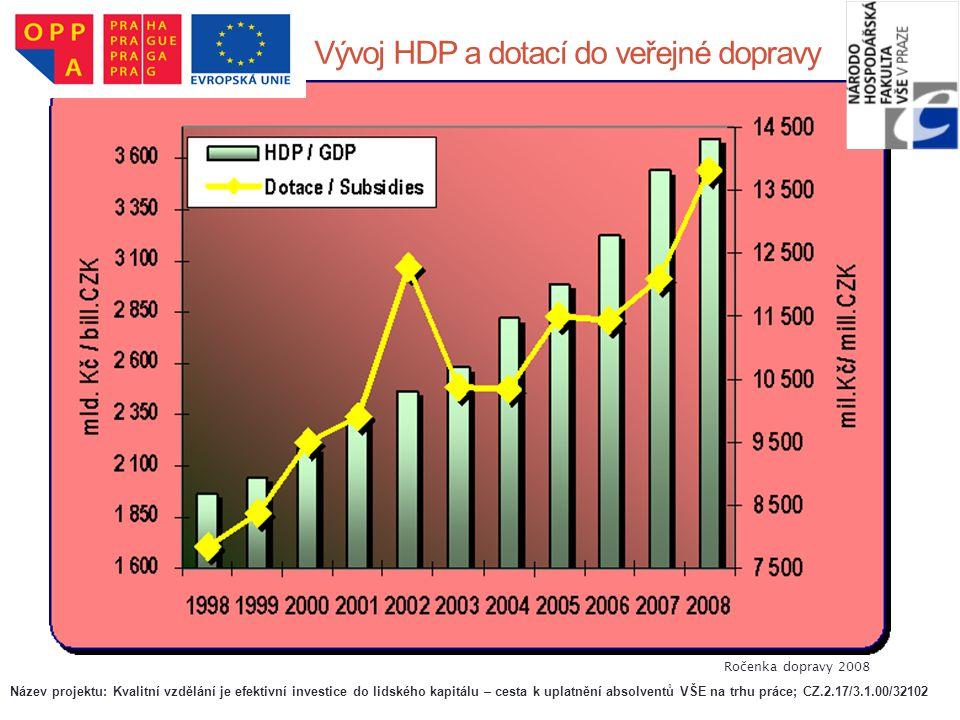 Vývoj HDP a dotací do veřejné dopravy Ročenka dopravy 2008 Název projektu: Kvalitní vzdělání je efektivní investice do lidského kapitálu – cesta k upl