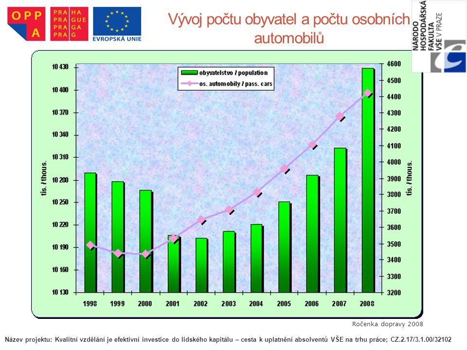 Vývoj počtu obyvatel a počtu osobních automobilů Ročenka dopravy 2008 Název projektu: Kvalitní vzdělání je efektivní investice do lidského kapitálu –