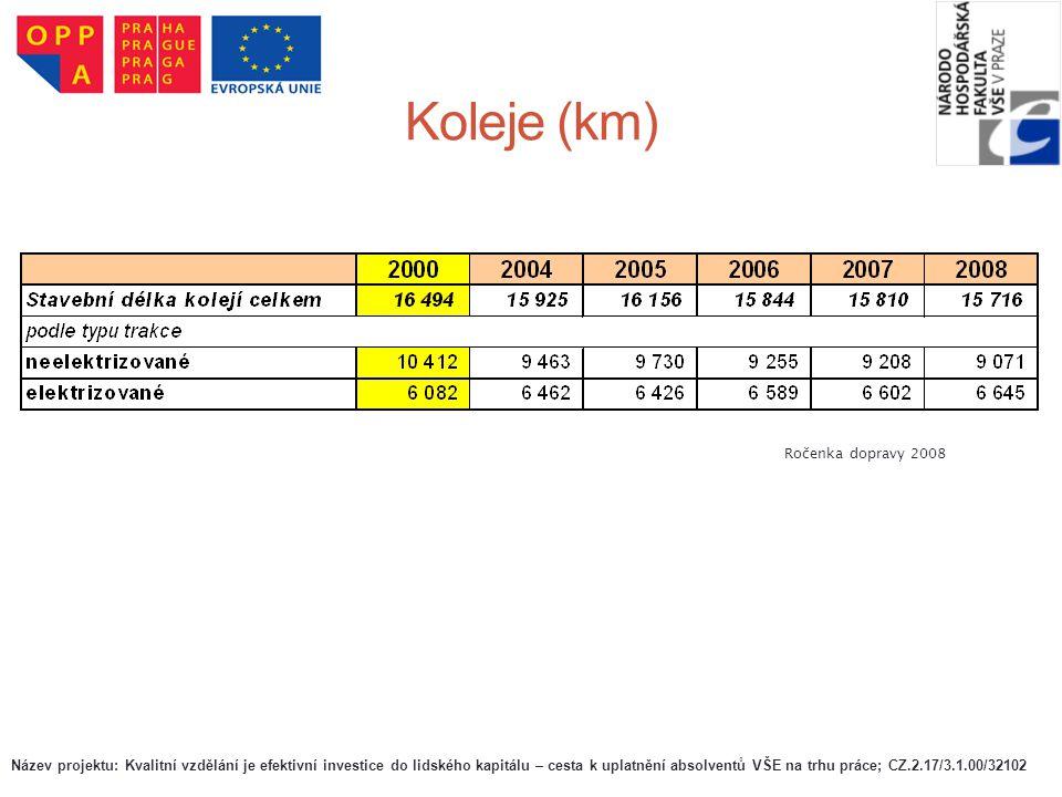 Koleje (km) Ročenka dopravy 2008 Název projektu: Kvalitní vzdělání je efektivní investice do lidského kapitálu – cesta k uplatnění absolventů VŠE na t