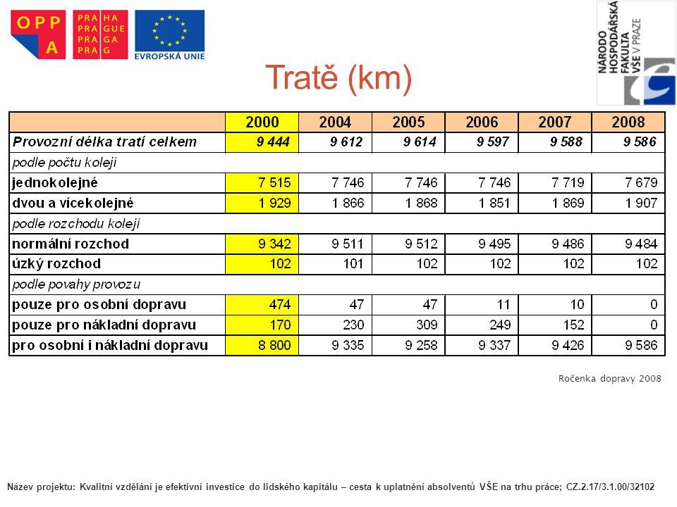 Tratě (km) Ročenka dopravy 2008 Název projektu: Kvalitní vzdělání je efektivní investice do lidského kapitálu – cesta k uplatnění absolventů VŠE na tr
