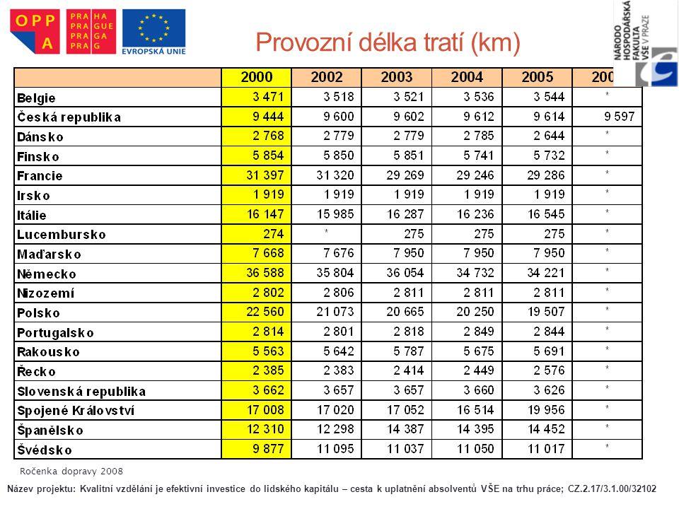 Provozní délka tratí (km) Ročenka dopravy 2008 Název projektu: Kvalitní vzdělání je efektivní investice do lidského kapitálu – cesta k uplatnění absol