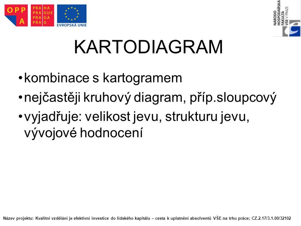 KARTODIAGRAM kombinace s kartogramem nejčastěji kruhový diagram, příp.sloupcový vyjadřuje: velikost jevu, strukturu jevu, vývojové hodnocení Název pro