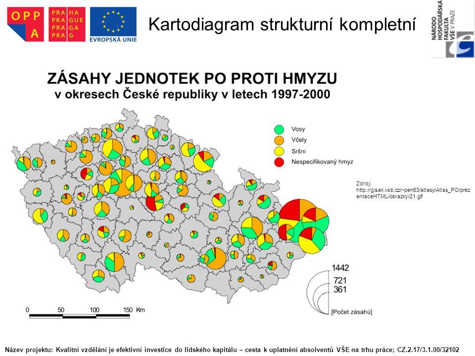 Kartodiagram strukturní kompletní Zdroj: http://gisak.vsb.cz/~pen63/atlasy/Atlas_PO/prez entaceHTML/obrazky/21.gif Název projektu: Kvalitní vzdělání j