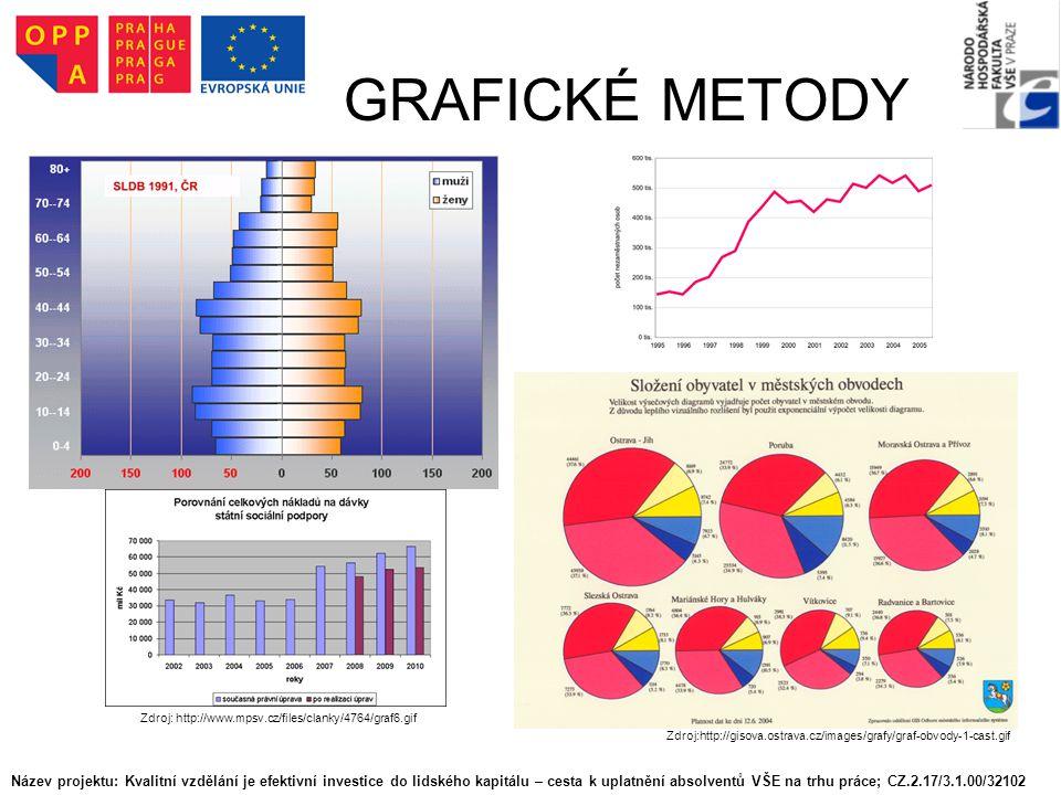 GRAFICKÉ METODY Zdroj:http://gisova.ostrava.cz/images/grafy/graf-obvody-1-cast.gif Zdroj: http://www.mpsv.cz/files/clanky/4764/graf6.gif Název projektu: Kvalitní vzdělání je efektivní investice do lidského kapitálu – cesta k uplatnění absolventů VŠE na trhu práce; CZ.2.17/3.1.00/32102
