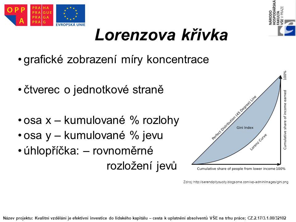 Lorenzova křivka grafické zobrazení míry koncentrace čtverec o jednotkové straně osa x – kumulované % rozlohy osa y – kumulované % jevu úhlopříčka: – rovnoměrné rozložení jevů Zdroj: http://serendipityoucity.blogsome.com/wp-admin/images/gini.png Název projektu: Kvalitní vzdělání je efektivní investice do lidského kapitálu – cesta k uplatnění absolventů VŠE na trhu práce; CZ.2.17/3.1.00/32102