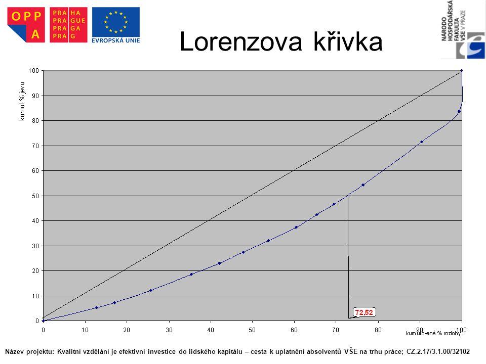 Lorenzova křivka Název projektu: Kvalitní vzdělání je efektivní investice do lidského kapitálu – cesta k uplatnění absolventů VŠE na trhu práce; CZ.2.17/3.1.00/32102