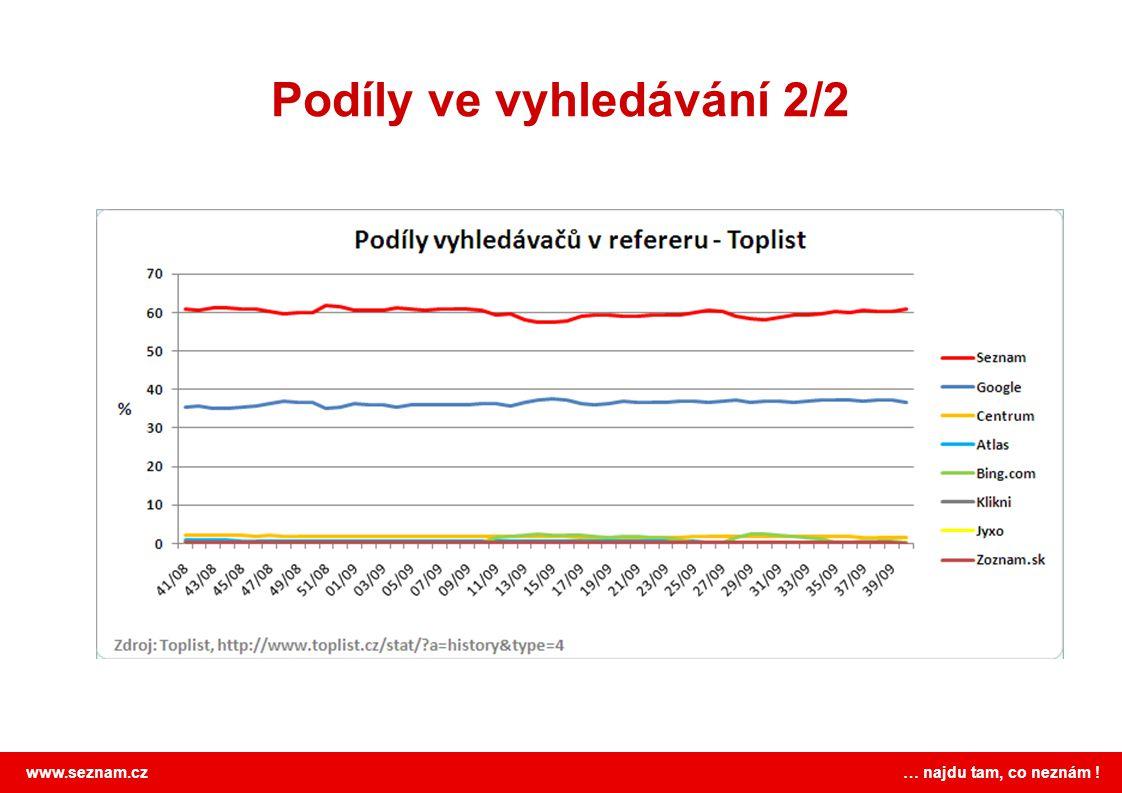 www.seznam.cz … najdu tam, co neznám ! Podíly ve vyhledávání 2/2