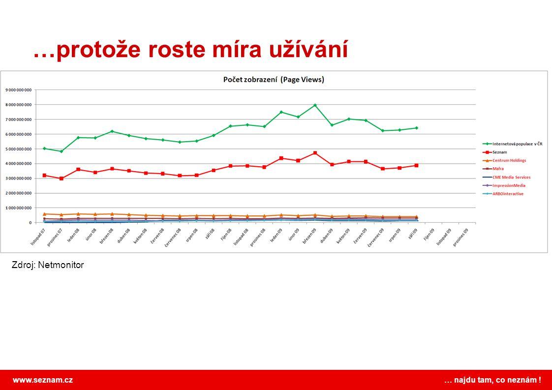 www.seznam.cz … najdu tam, co neznám ! …protože roste míra užívání Zdroj: Netmonitor