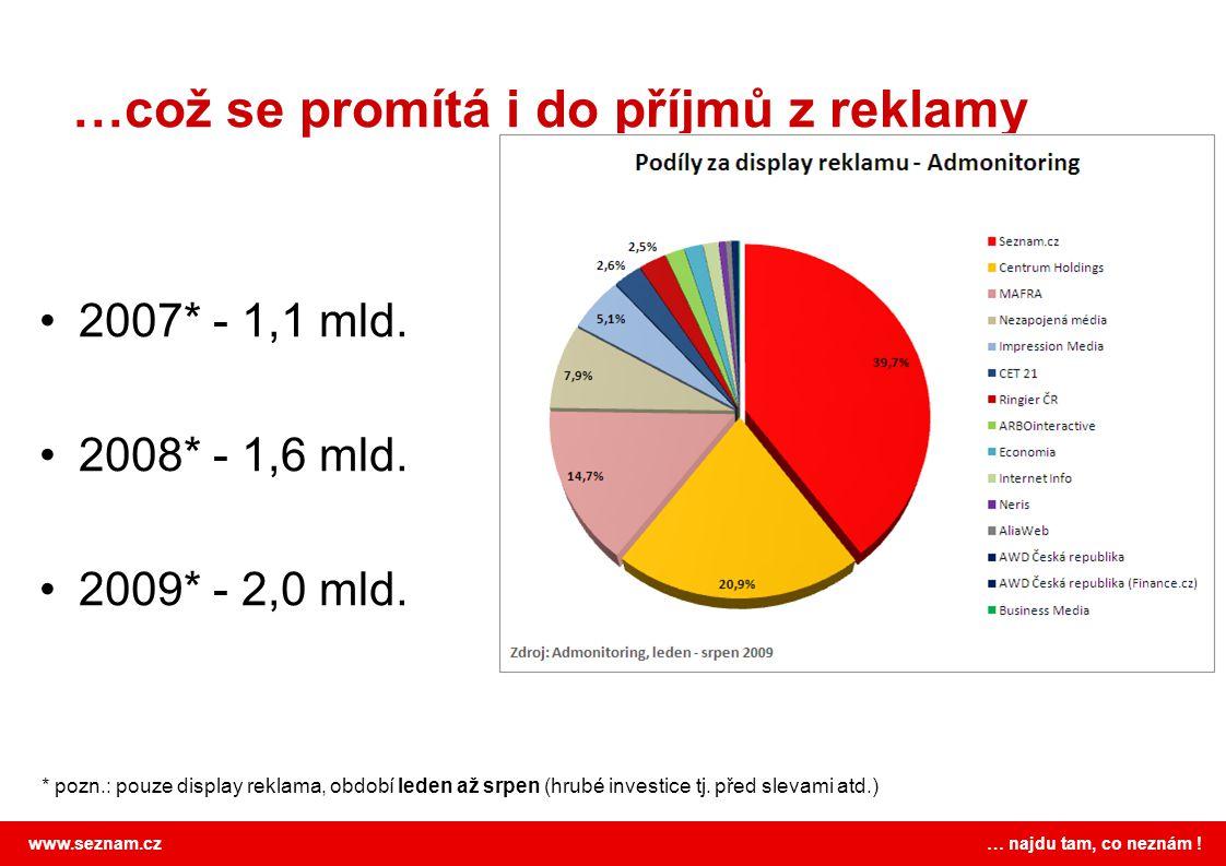 www.seznam.cz … najdu tam, co neznám . …což se promítá i do příjmů z reklamy 2007* - 1,1 mld.