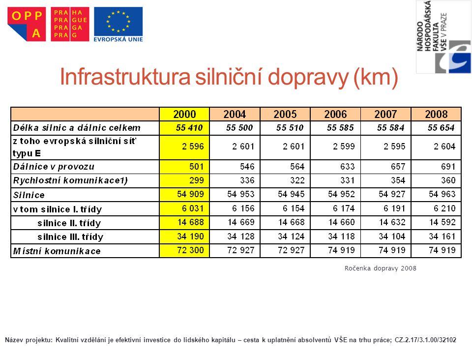 Infrastruktura silniční dopravy (km) Ročenka dopravy 2008 Název projektu: Kvalitní vzdělání je efektivní investice do lidského kapitálu – cesta k upla