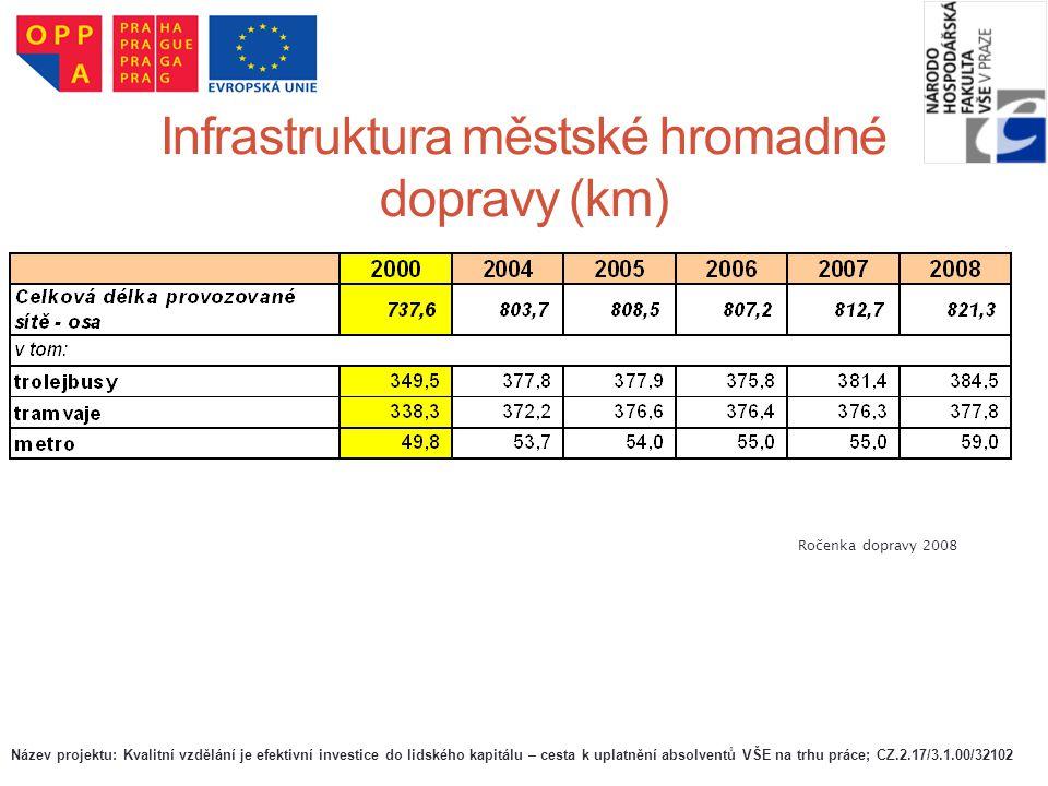 Infrastruktura městské hromadné dopravy (km) Ročenka dopravy 2008 Název projektu: Kvalitní vzdělání je efektivní investice do lidského kapitálu – cest