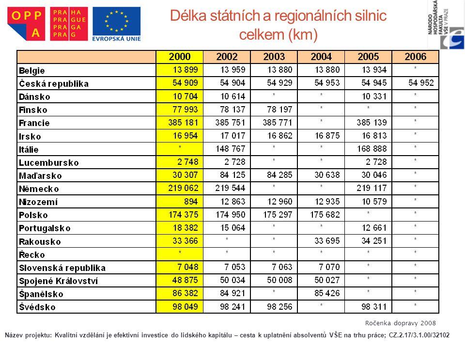 Délka státních a regionálních silnic celkem (km) Ročenka dopravy 2008 Název projektu: Kvalitní vzdělání je efektivní investice do lidského kapitálu –