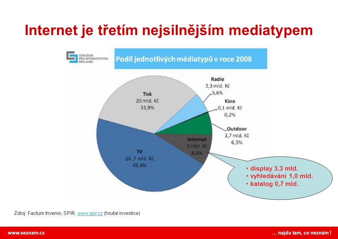 www.seznam.cz … najdu tam, co neznám ! Internet je třetím nejsilnějším mediatypem Zdroj: Factum Invenio, SPIR, www.spir.cz (hrubé investice)www.spir.c