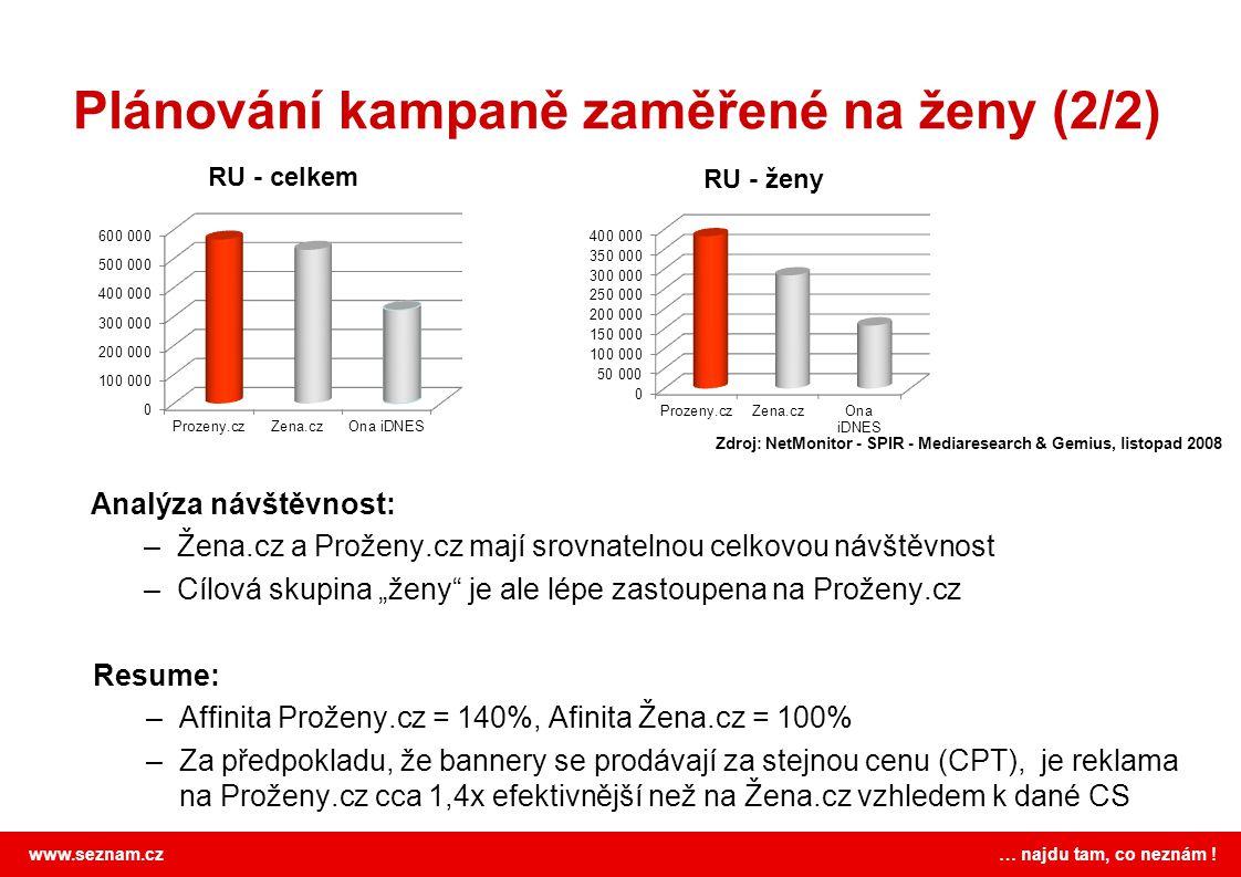 www.seznam.cz … najdu tam, co neznám ! Plánování kampaně zaměřené na ženy (2/2) Zdroj: NetMonitor - SPIR - Mediaresearch & Gemius, listopad 2008 Analý