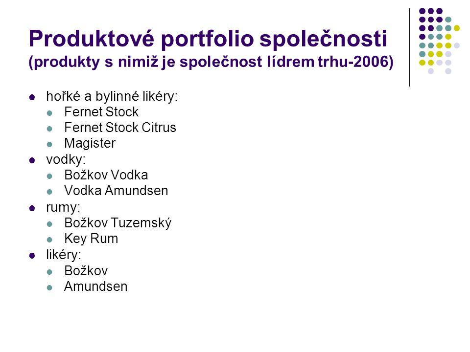 Produktové portfolio společnosti (produkty s nimiž je společnost lídrem trhu-2006) hořké a bylinné likéry: Fernet Stock Fernet Stock Citrus Magister v