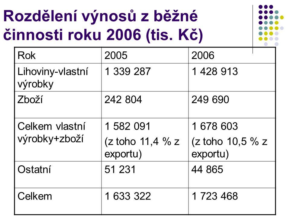 Rozdělení výnosů z běžné činnosti roku 2006 (tis. Kč) Rok20052006 Lihoviny-vlastní výrobky 1 339 2871 428 913 Zboží242 804249 690 Celkem vlastní výrob