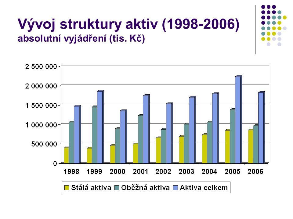 Vývoj struktury aktiv (1998-2006) absolutní vyjádření (tis. Kč)