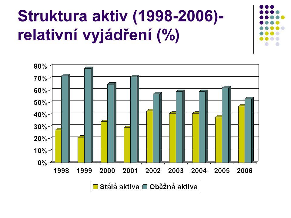 Struktura aktiv (1998-2006)- relativní vyjádření (%)