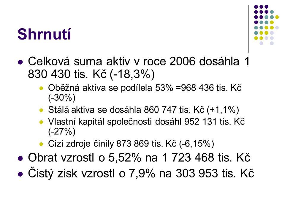 Shrnutí Celková suma aktiv v roce 2006 dosáhla 1 830 430 tis. Kč (-18,3%) Oběžná aktiva se podílela 53% =968 436 tis. Kč (-30%) Stálá aktiva se dosáhl